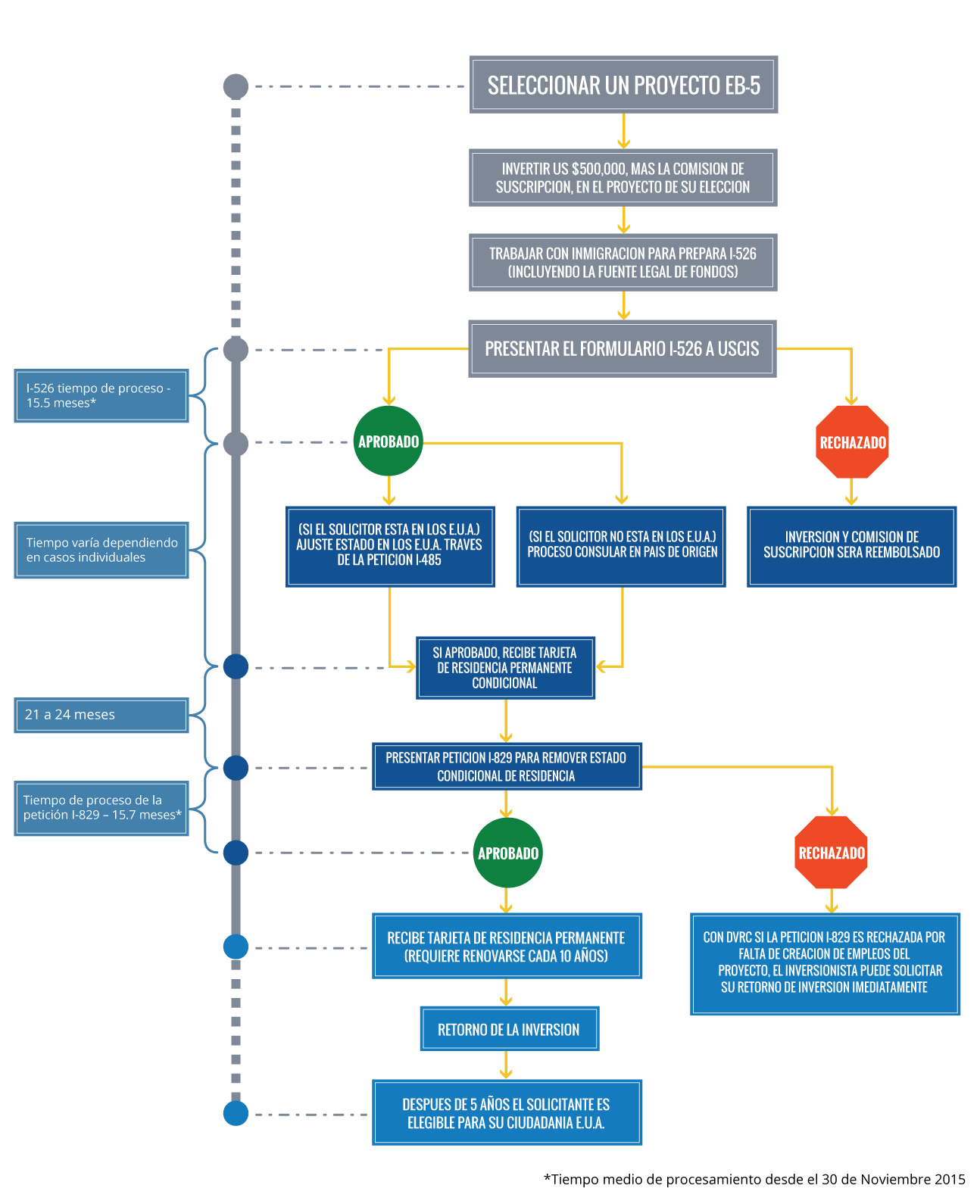 //thedvrc.com/es/wp-content/uploads/sites/9/2016/01/flowchart-spanish-1.png