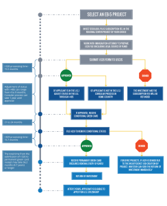 EB-5 Investor Flow Chart